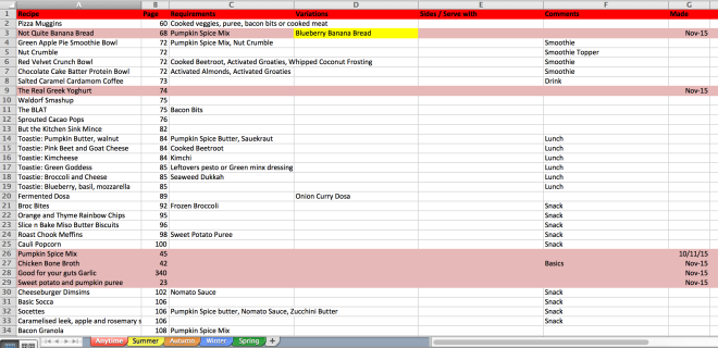 My nerdy Simplicious database